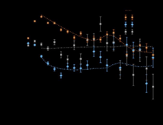 Left: Legendre multipoles