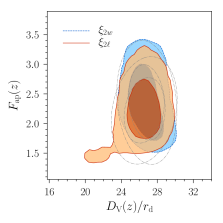 Marginalized two-dimensional posterior distributions of the parameters