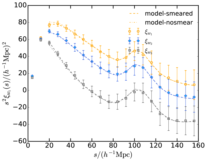 """Left: Legendre multipoles, monopole(red), quadrupole (cyan), and hexadecapole (grey). Right: clustering wedges in the directions parallel (red) intermediate (cyan) and transverse (grey) to the line of sight measured from the EZmocks. The dashed lines correspond to the best fitting model to these measurements including the redshift error parameter, labeled as """"smeared"""". The dash-dotted lines corresponds to the same model but without the redshift error parameter, labelled as """"nosmear"""". The errorbars are inferred from"""