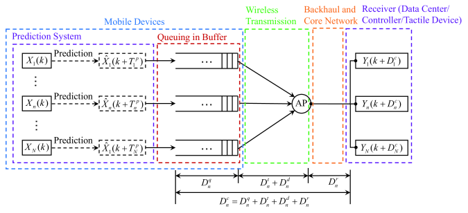 Illustration of network structure.