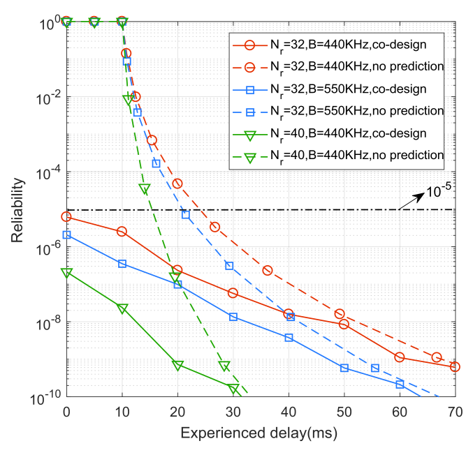 Comparison of reliability-delay tradeoff curves between co-design and no predictions with different bandwidth