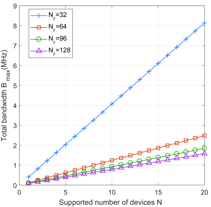 Required total bandwidth v.s. number of devices when the distribution of large-scale fading of devices is unknown.