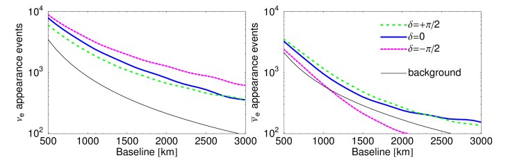 Event rates for neutrinos (left-hand panel) and antineutrinos (right-hand panel) as a function of baseline for