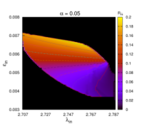 Two dimensional (2D) surface projection of three dimensional (3D) plot of flow energy (