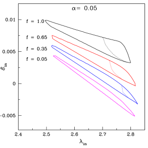 Comparision of shock parameter spaces obtained for various cooling parameters. Region bounded by the solid curve is for without mass loss case and the region bounded by the dotted curve represents results with mass loss case. Cooling parameters are marked in the figure. Here, we consider