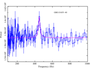 Power Density Spectrum (PDS) of the source GRO J1655-40 observed on MJD 50335.9, showing the HFQPO signature of frequency (