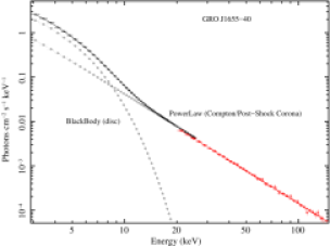 X-ray energy spectrum of the black hole source GRO J1655-40 observed on MJD 50335.9. Spectrum is fitted with the phenomenological models consisting of