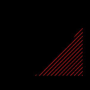 Identification of the ranges of viscosity parameter (