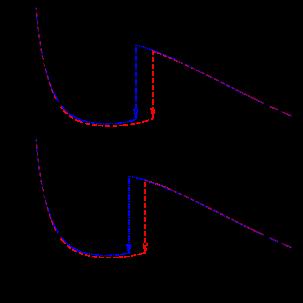 Variation of inflow Mach number