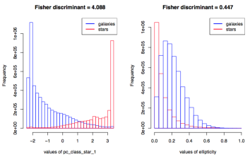 Distribution of the three parameters with the highest Fisher discriminant, for stars and galaxies as indicated in the figure.