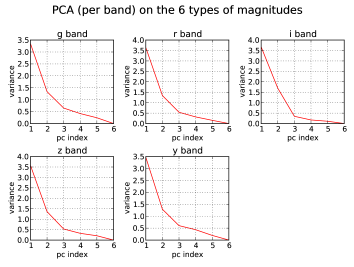 Value of the variance of the principal components as a function of their index for the fives (per-band) PCAs performed on the six types of magnitudes: