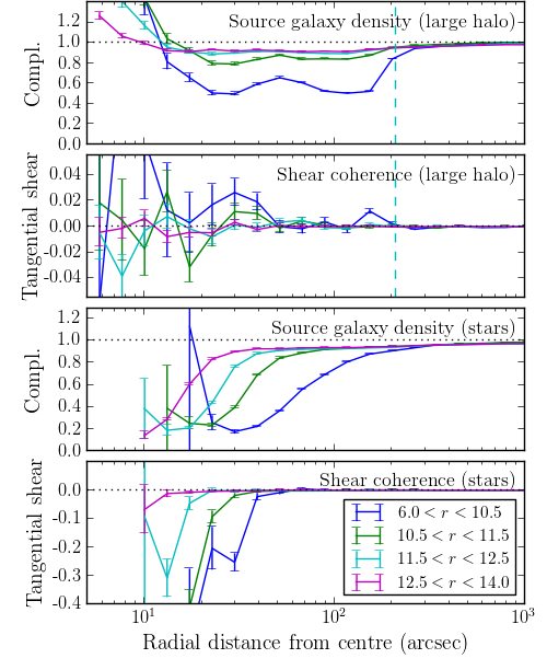 The impact of bright stars on source galaxy counts and galaxy shapes. The upper two panels show the number count completeness and tangential shear measured within the large reflection haloes as a function of the radial distance from the centre; the dashed vertical line indicates the 210″ radius that is used to mask these haloes. For the very brightest haloes, a coherent tangential alignment of