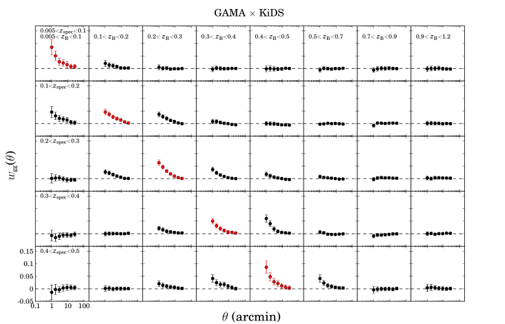 Angular cross-correlations between KiDS galaxies binned by photometric redshift, and GAMA galaxies binned by spectroscopic redshift. Spectroscopic redshifts increase from top to bottom, and photometric redshifts increase from left to right.