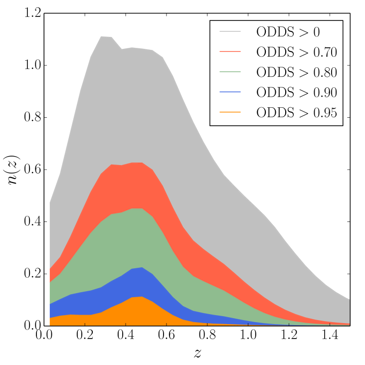 The galaxy photometric redshift distribution. Upper panel: summed posterior redshift distributions