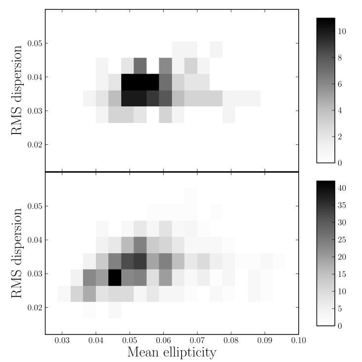 Distribution of mean ellipticities and standard deviations of ellipticities of co-added images in data releases 1 and 2 of KiDS. The values are based on