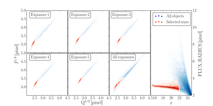 Automatic star-galaxy separation based on the second and fourth order moment radii