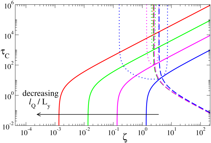 Phase diagram showing the threshold activity for the onset of the splay mode of the viscous (solid lines) and elastomeric (dashed lines) instabilities, for