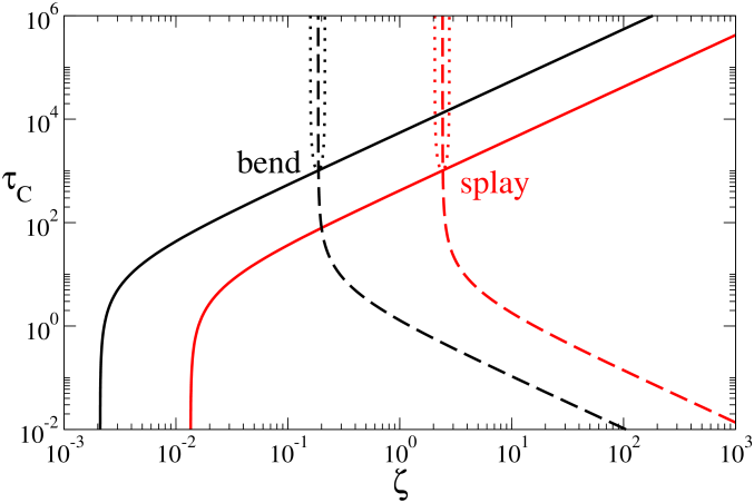 Phase diagram showing the threshold activity for the onset of the viscous (solid lines) and elastomeric (dashed lines) instabilities, for