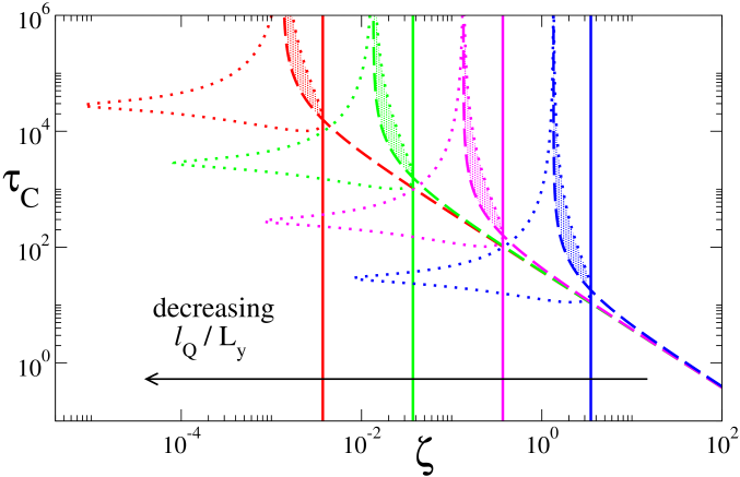 Phase diagram showing the threshold activity for the onset of the viscous (solid lines) and elastomeric (dashed lines) instabilities in the splay mode, for