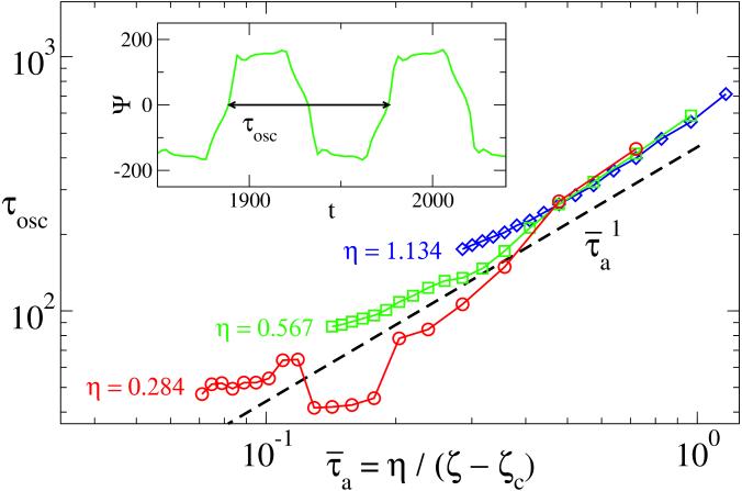 Dominant period of oscillation