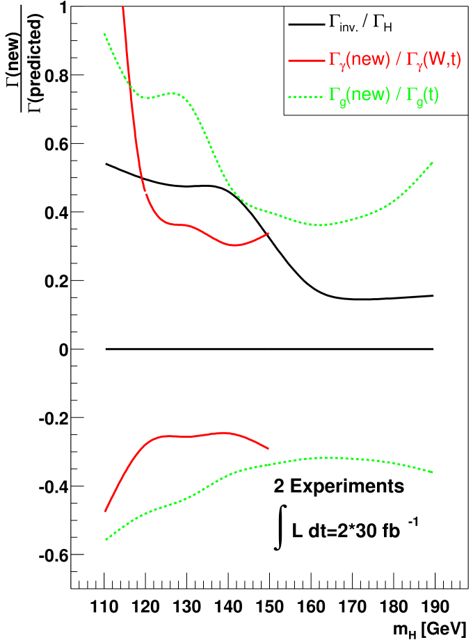 Relative precisions of fitted new partial widths as a function of the Higgs boson mass assuming SM rates and 30fb