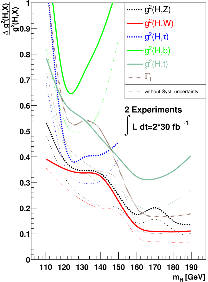 Relative precision of fitted Higgs couplings-squared as a function of the Higgs boson mass for the 2