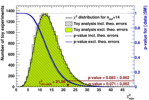Result of a pseudo MC analysis of the complete electroweak fit. Shown are distributions of the