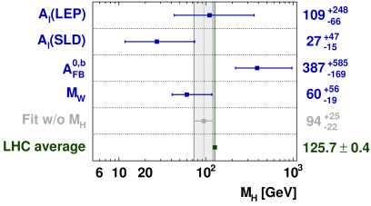 Left: pull comparison of the fit results with the direct measurements in units of the experimental uncertainty. Right: determination of