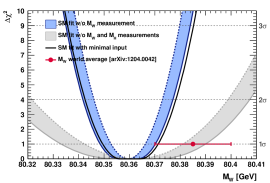 profiles as a function of the Higgs mass (top left), the top quark mass (top right), the