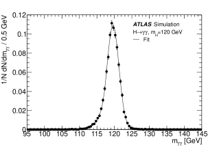 Distribution of the reconstructed diphoton invariant mass of a simulated 120GeV mass Higgs boson signal, for all categories together. The line shows the fit of the mass resolution using the function described in the text. The core component of the mass resolution is 1.7GeV