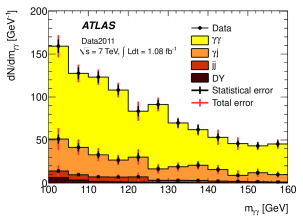 Diphoton, photon-jet, dijet and Drell-Yan contributions to the diphoton candidate invariant mass distribution, as obtained from a data-driven method. The various components are stacked on top of each other. The error bars correspond to the uncertainties on each component separately.