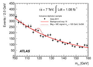 Distribution of the reconstructed diphoton mass. All five diphoton categories have been combined. The exponential fit to the full sample of the background-only hypothesis, as well as the expected signal for a Higgs boson mass of 120GeV with five times the Standard Model predicted yield, are also shown for illustration.