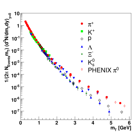 Comparisons of scaled and un-scaled transverse mass spectra from