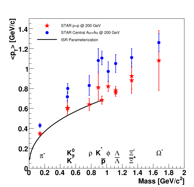 vs particle mass for different particles measured by STAR. Error bars include systematic errors. The ISR parameterization is given in reference
