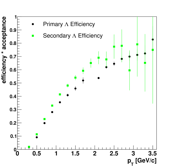 Efficiency times acceptance for primary