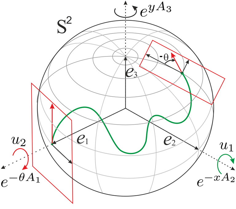 Illustration of the parameterizations used in