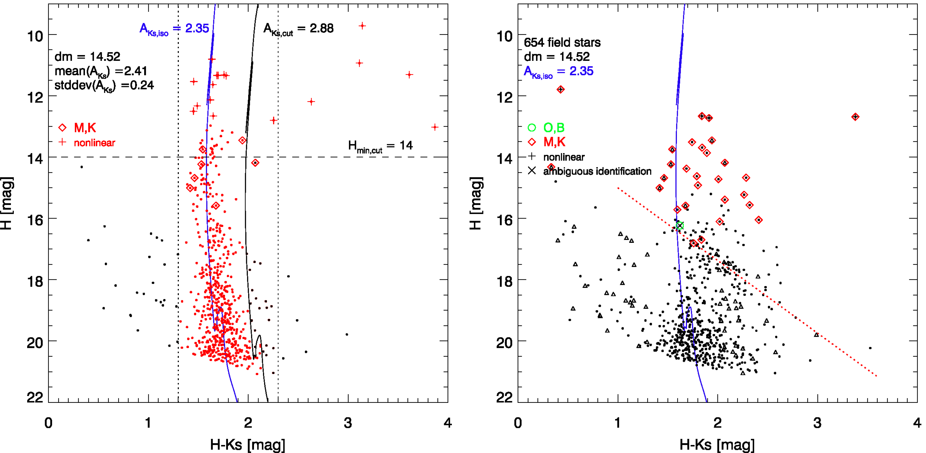 Left panel: Colour-magnitude diagram of cluster member candidates on the basis of their proper motions. A