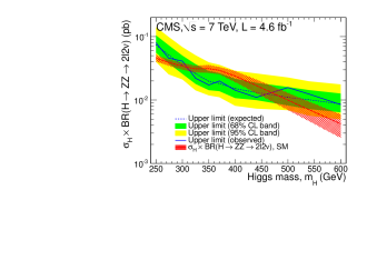 The median expected and observed 95% CL upper limits on the cross section