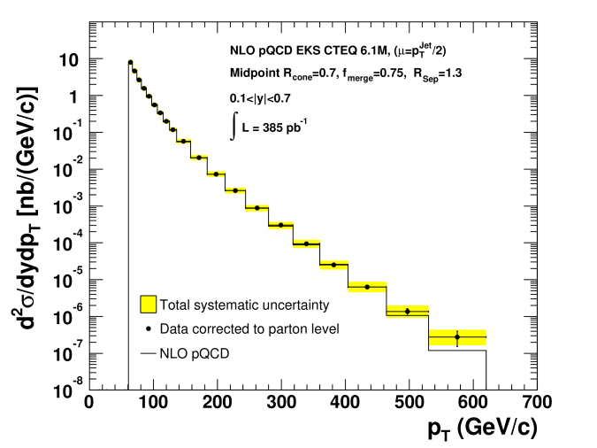 The measured inclusive jet differential cross section corrected to the parton level compared to the NLO pQCD prediction of the EKS calculation using CTEQ6.1M.