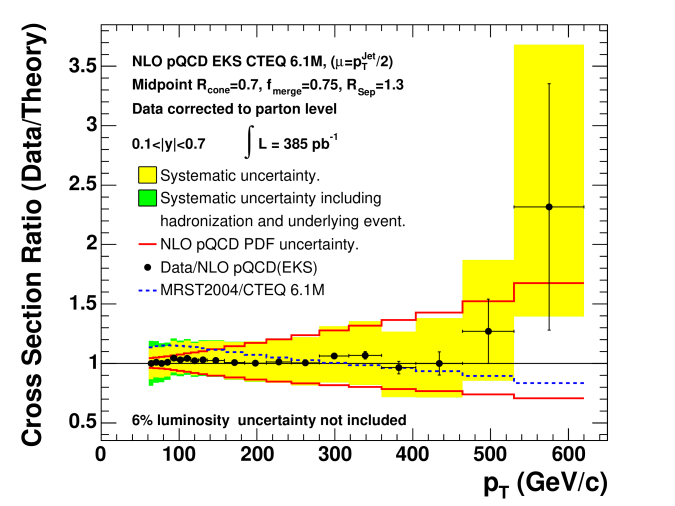 The ratio of the data corrected to the parton level over the NLO pQCD prediction of the EKS calculation using CTEQ6.1M. Also shown are the experimental systematic errors and the theoretical errors from the PDF uncertainty. The ratio of MRST2004/CTEQ6.1M is shown as the dashed line. An additional 6% uncertainty on the determination of the luminosity is not shown.