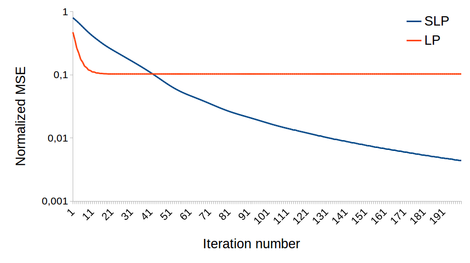 Dependency of NMSE achieved by SLP and LP on number of iterations, when applied to the data graph