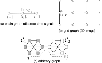 Different types of datasets represented by graph signals defined over (a) a chain graph (discrete time signals), (b) grid graph (2D-images) and (c) a general graph (two cliques connected by a single edge).