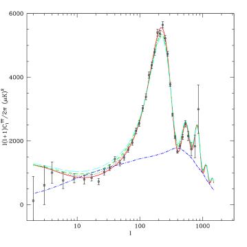 Angular power spectrum of CMB
