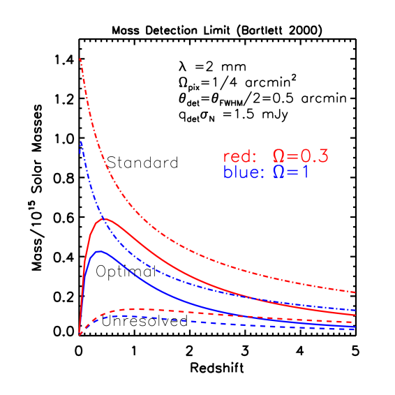Detection mass as a function of redshift for unresolved (dashed lines), optimal resolved (solid lines) and standard resolved (dot–dashed lines) detection satisfying