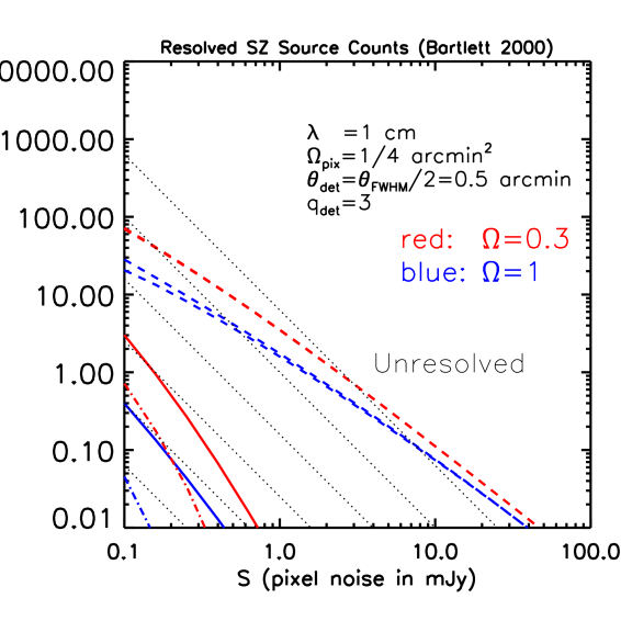 Same as the previous figure for an observation wavelength of