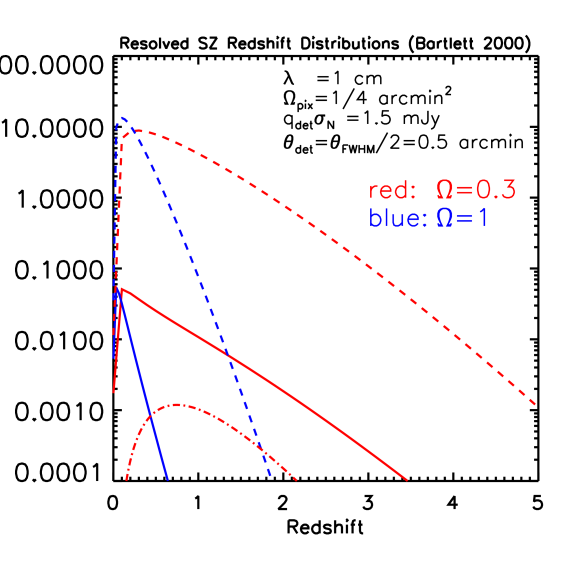 Redshift distribution of the integrated counts for a flux density of