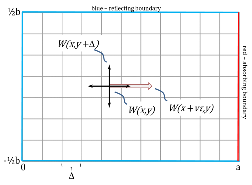 Mixed random walk and directed movement. Movement is directed a fraction of the time