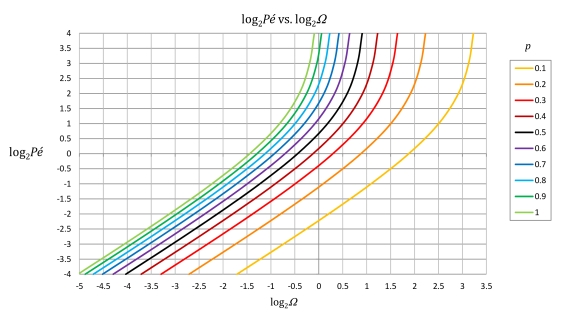The Péclet number as a function of time to goal relative to time to goal with constant directed movement , plotted as the log base 2 of both variables