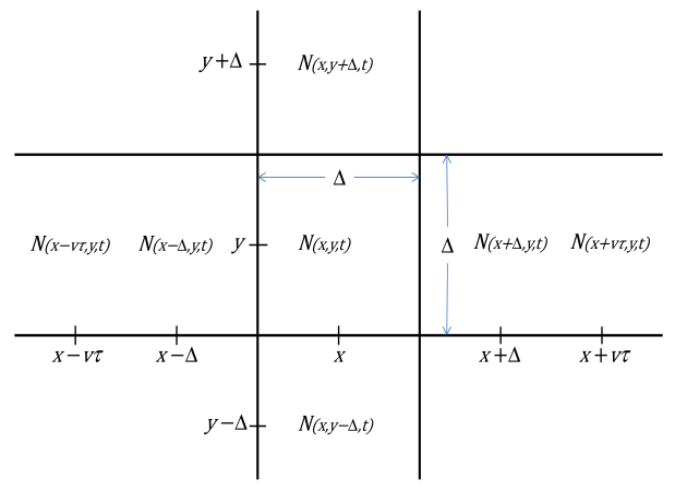 The number of individuals or particles relative to a point (x,y) at time t.