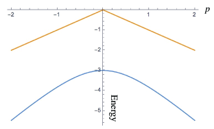 The exact many-body spectrum (including the ground state and the first excited state) of the Hamiltonian Eq.